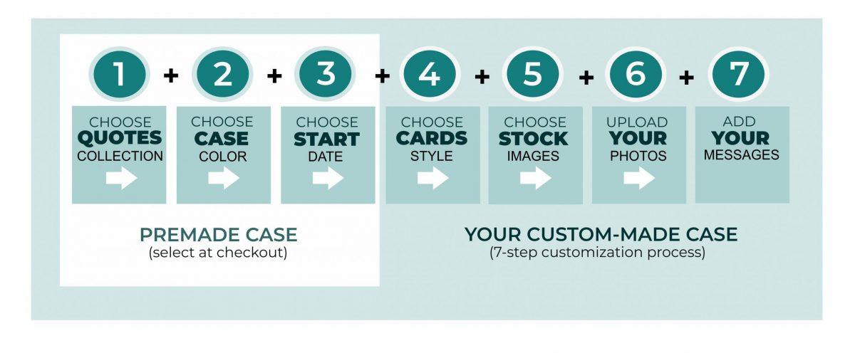 7 Customization Steps